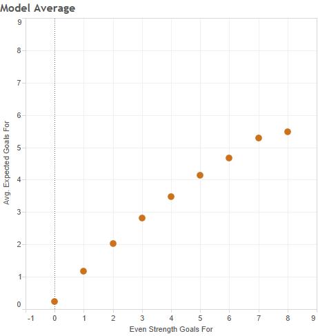 Model Average